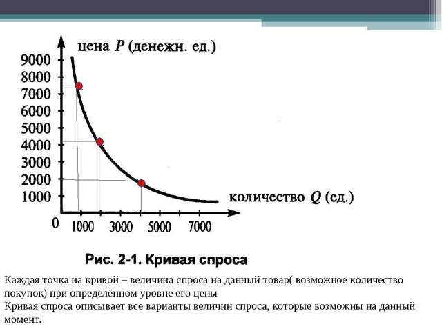 Каждая точка на кривой – величина спроса на данный товар( возможное количеств...