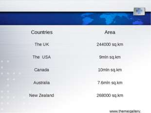 CountriesArea The UK244000 sq.km The USA9mln sq.km Canada10mln sq.km Aust