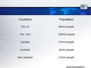 Countries	Population The UK	56mln people The USA	 236mln people Canada	27mln