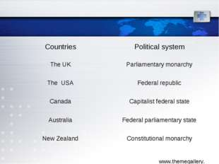 Countries	Political system The UK	Parliamentary monarchy The USA	Federal repu