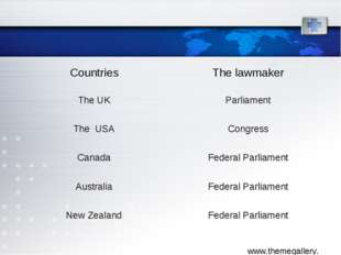 Countries	The lawmaker The UK	Parliament The USA	Congress Canada	Federal Parl