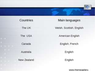 Countries	Main languages The UK	Welsh, Scottish, English The USA	American Eng