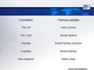CountriesFamous people The UKJohn Lennon The USABarak Obama CanadaEmily P