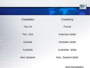 Countries	Currency The UK	Pound The USA	American dollar Canada	Canadian doll