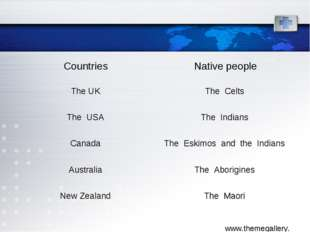 Countries	Native people The UK	The Celts The USA	The Indians Canada	The Eskim