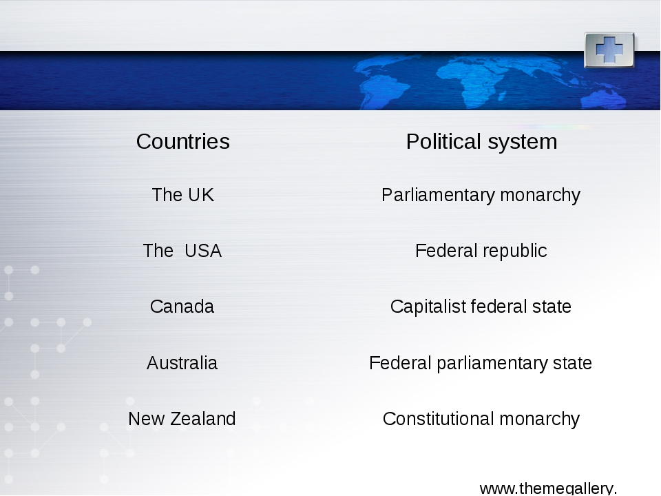 Countries	Political system The UK	Parliamentary monarchy The USA	Federal repu...