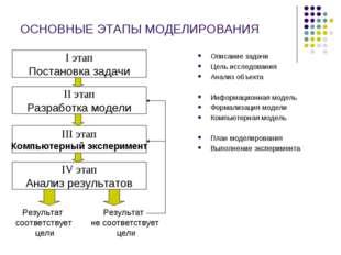ОСНОВНЫЕ ЭТАПЫ МОДЕЛИРОВАНИЯ Описание задачи Цель исследования Анализ объекта