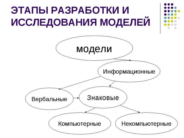 ЭТАПЫ РАЗРАБОТКИ И ИССЛЕДОВАНИЯ МОДЕЛЕЙ модели Информационные Вербальные Знак...