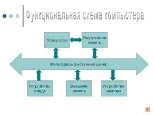 Магистраль (системная шина) Устройства ввода Внешняя память Устройства вывода