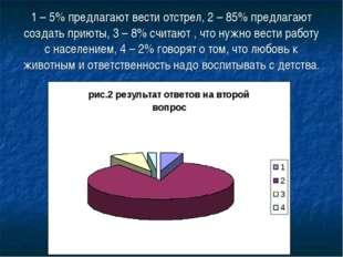 1 – 5% предлагают вести отстрел, 2 – 85% предлагают создать приюты, 3 – 8% сч