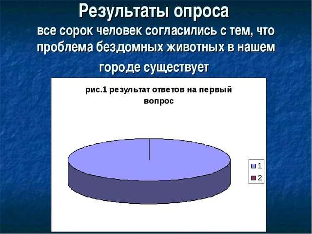 Результаты опроса все сорок человек согласились с тем, что проблема бездомных...