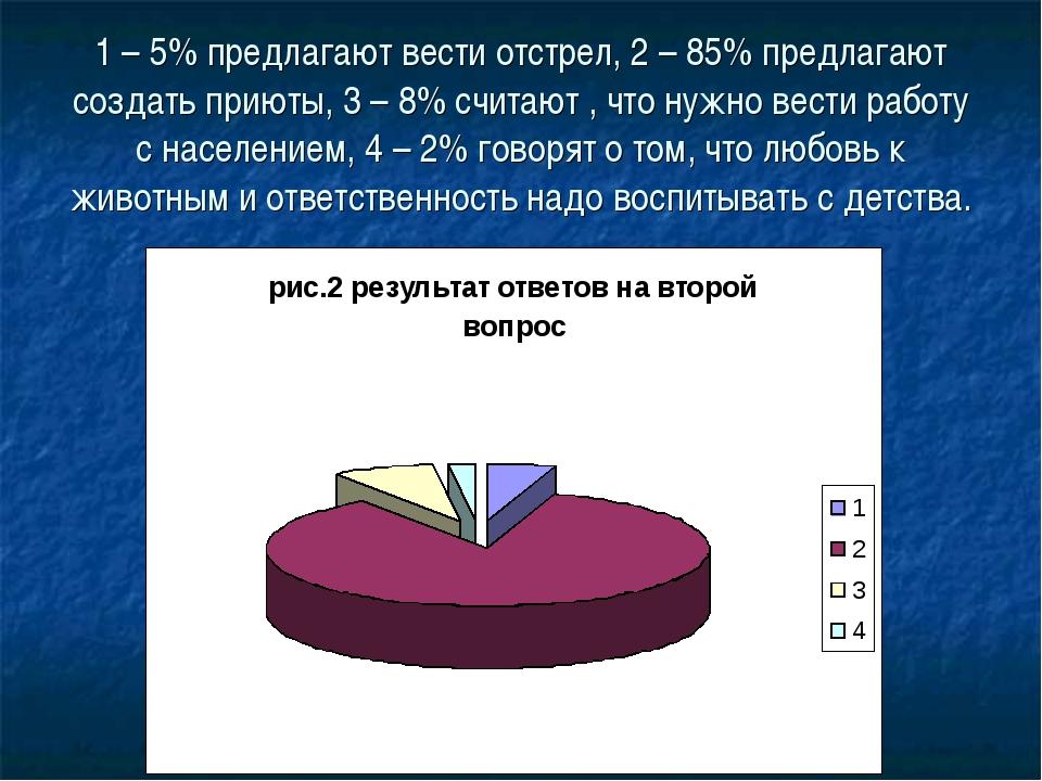 1 – 5% предлагают вести отстрел, 2 – 85% предлагают создать приюты, 3 – 8% сч...