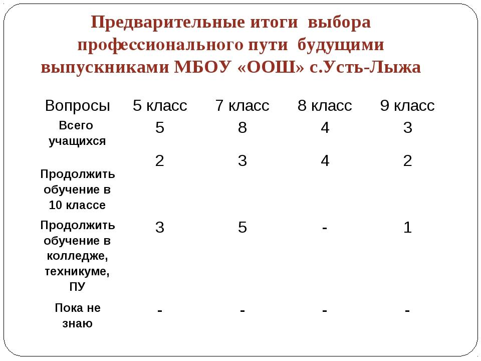 Предварительные итоги выбора профессионального пути будущими выпускниками МБ...
