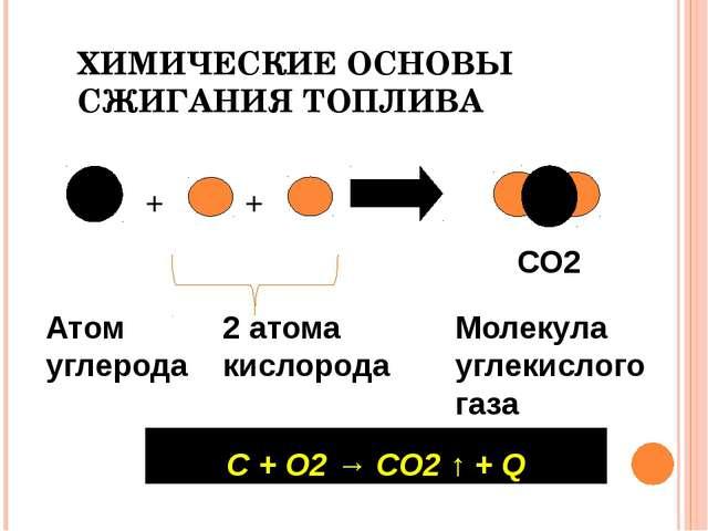 ХИМИЧЕСКИЕ ОСНОВЫ СЖИГАНИЯ ТОПЛИВА  С + О2 → СО2 ↑ + Q + + Атом углерода О О...