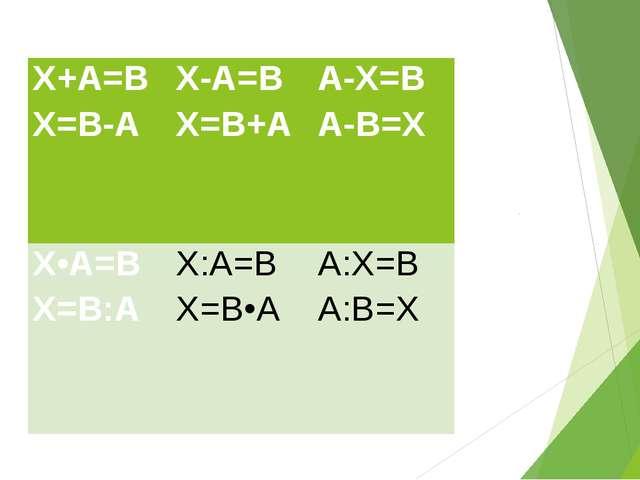 Х+А=В Х=В-А Х-А=В Х=В+А А-Х=В А-В=Х Х•А=В Х=В:А Х:А=В Х=В•А А:Х=В А:В=Х