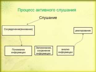 Процесс активного слушания Слушание Сосредочение(внимание) Понимание информац