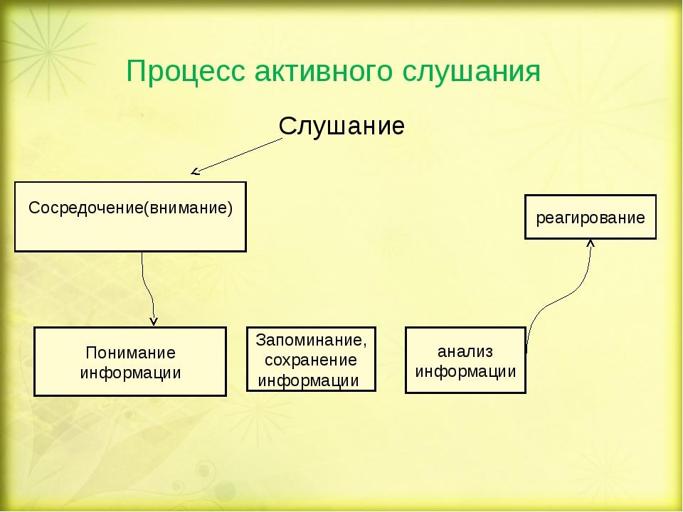 Процесс активного слушания Слушание Сосредочение(внимание) Понимание информац...