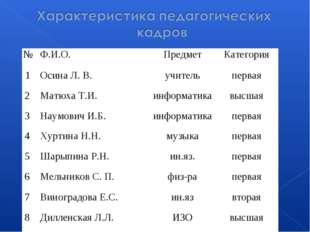 №Ф.И.О.ПредметКатегория 1Осина Л. В.учительпервая 2Матюха Т.И.информа