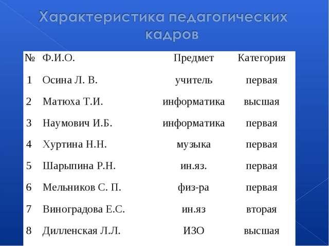 №Ф.И.О.ПредметКатегория 1Осина Л. В.учительпервая 2Матюха Т.И.информа...