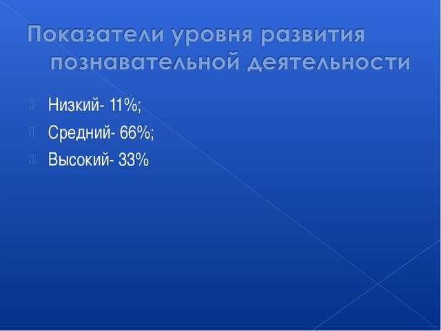 Низкий- 11%; Средний- 66%; Высокий- 33%