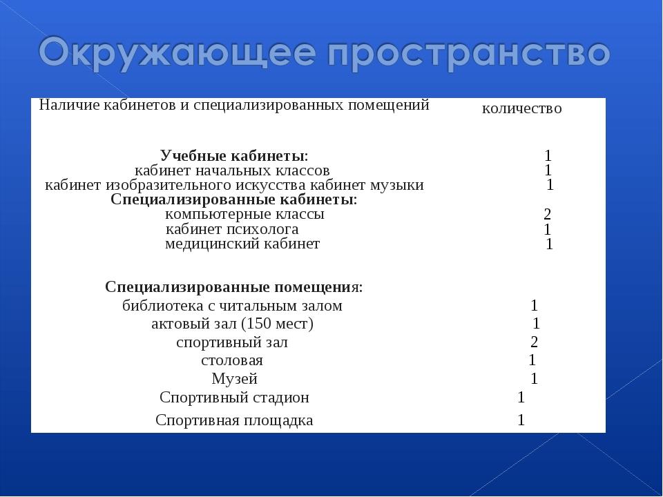 Наличие кабинетов и специализированных помещенийколичество Учебные кабинеты:...