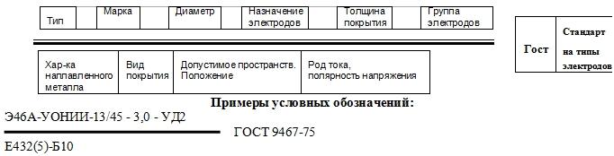 маркировка электродов ГОСТ 9467-75
