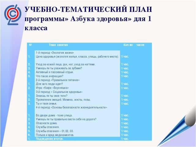 УЧЕБНО-ТЕМАТИЧЕСКИЙ ПЛАН программы» Азбука здоровья» для 1 класса  №  Тема...