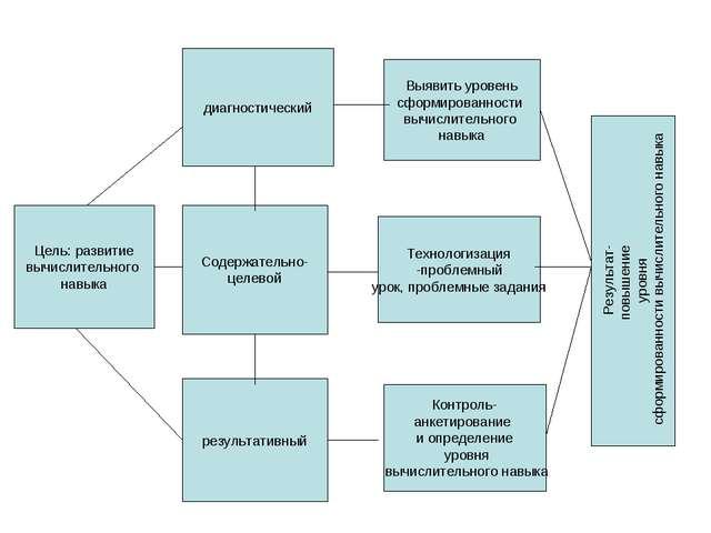 Цель: развитие вычислительного навыка диагностический Выявить уровень сформир...