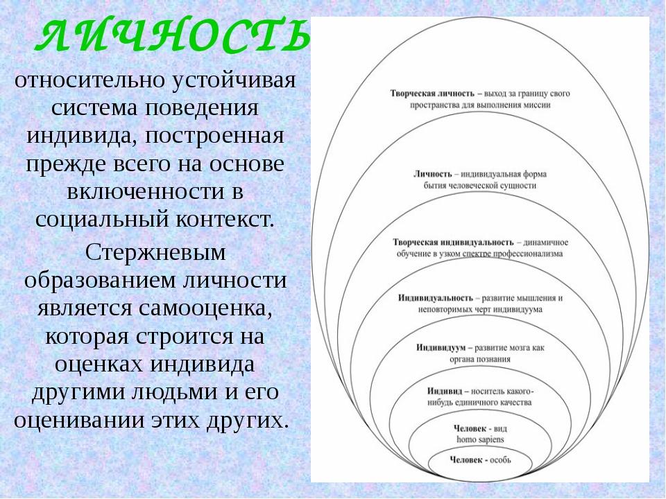 ЛИЧНОСТЬ относительно устойчивая система поведения индивида, построенная преж...