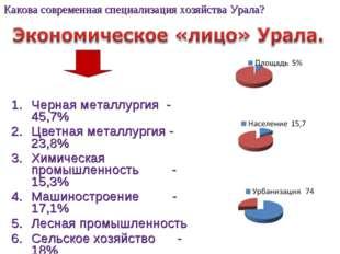 Черная металлургия - 45,7% Цветная металлургия - 23,8% Химическая промышленно
