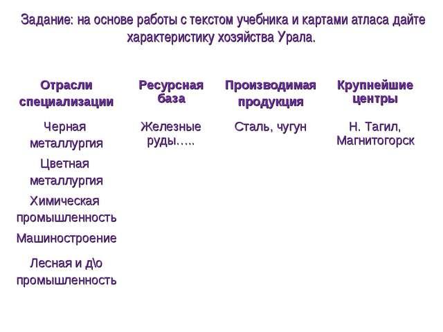 Задание: на основе работы с текстом учебника и картами атласа дайте характери...