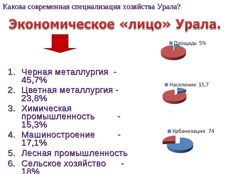 Черная металлургия - 45,7% Цветная металлургия - 23,8% Химическая промышленно...