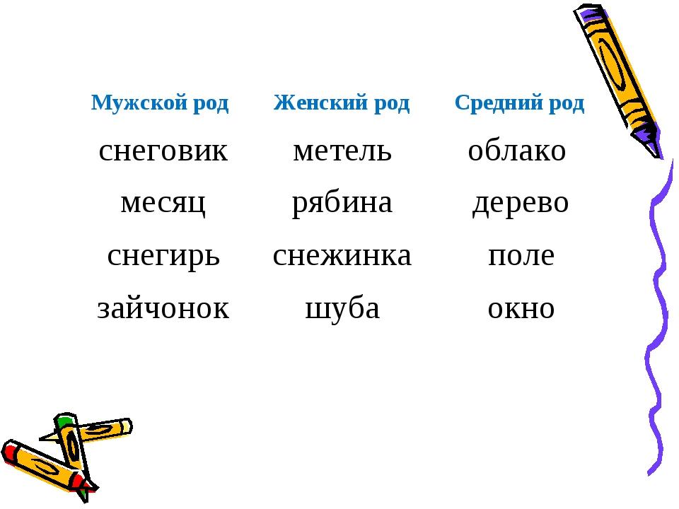 Мужской род Женский род Средний род снеговикметельоблако месяцрябинадере...