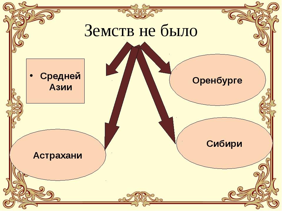* Астрахани Сибири Оренбурге Средней Азии Земств не было