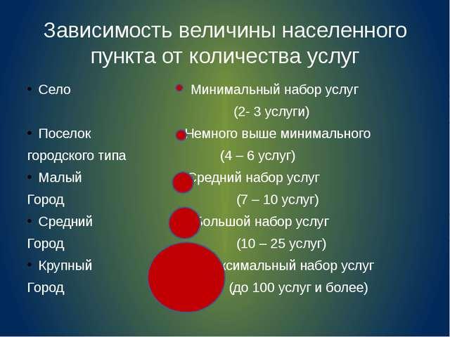 Зависимость величины населенного пункта от количества услуг Село Минимальный...