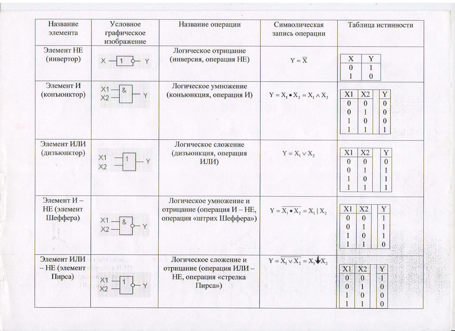 Схемы логических элементов и таблицы истинности к ним