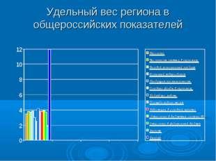 Удельный вес региона в общероссийских показателей