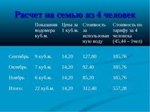 Расчет на семью из 4 человек Показания водомера куб.м.Цена за 1 куб.м.Стои
