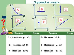Подумай и ответь 0 A B C D F K ПроцессБукваПроцессБуква 1 - Изотерма p↓ V↑