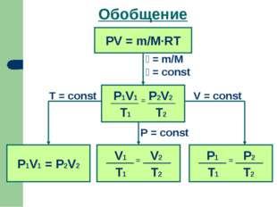 Обобщение PV = m/M·RT ע= m/M ע= const P1V1 = P2V2 V = const T = const P = const