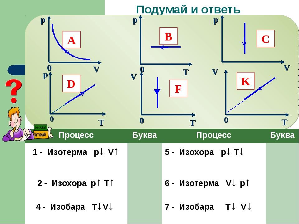 Подумай и ответь 0 A B C D F K ПроцессБукваПроцессБуква 1 - Изотерма p↓ V↑...