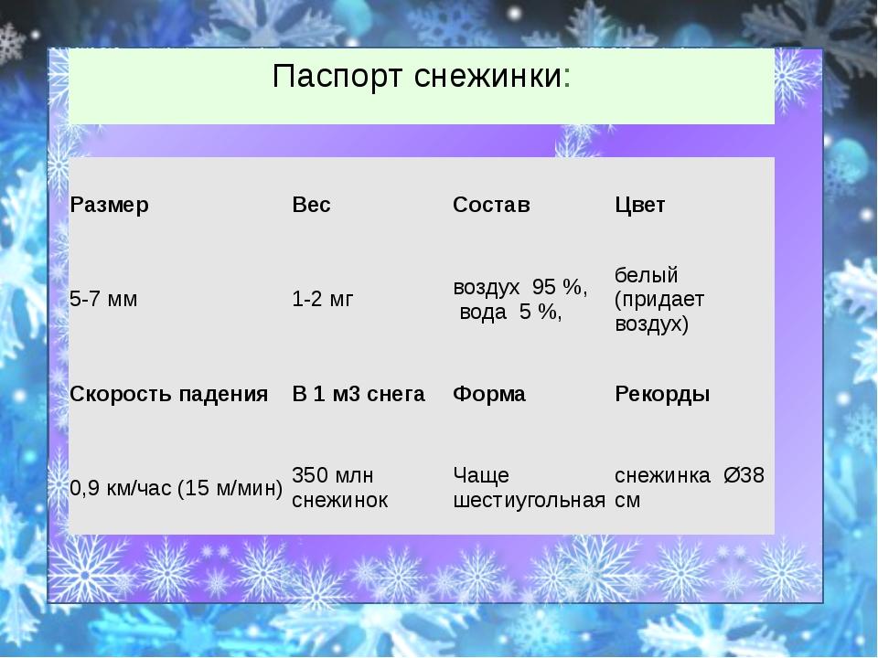 Паспорт снежинки: Размер Вес Состав Цвет 5-7 мм 1-2 мг воздух 95 %, вода 5...