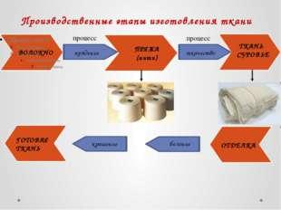 Производственные этапы изготовления ткани ВОЛОКНО ПРЯЖА (нити) ТКАНЬ СУРОВЬЕ