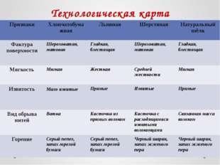 Технологическая карта Признаки Хлопчатобумажная Льняная Шерстяная Натуральный