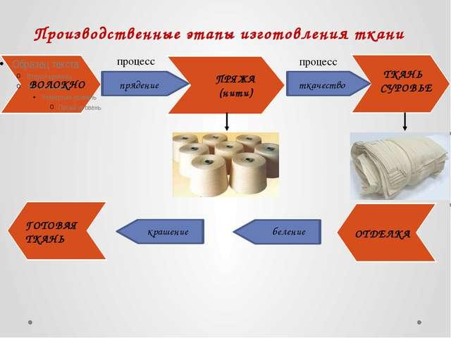 Производственные этапы изготовления ткани ВОЛОКНО ПРЯЖА (нити) ТКАНЬ СУРОВЬЕ...