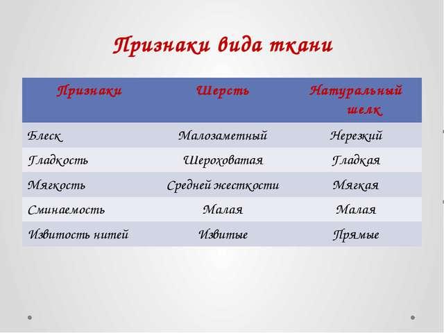 Признаки вида ткани Признаки Шерсть Натуральный шелк Блеск Малозаметный Нерез...