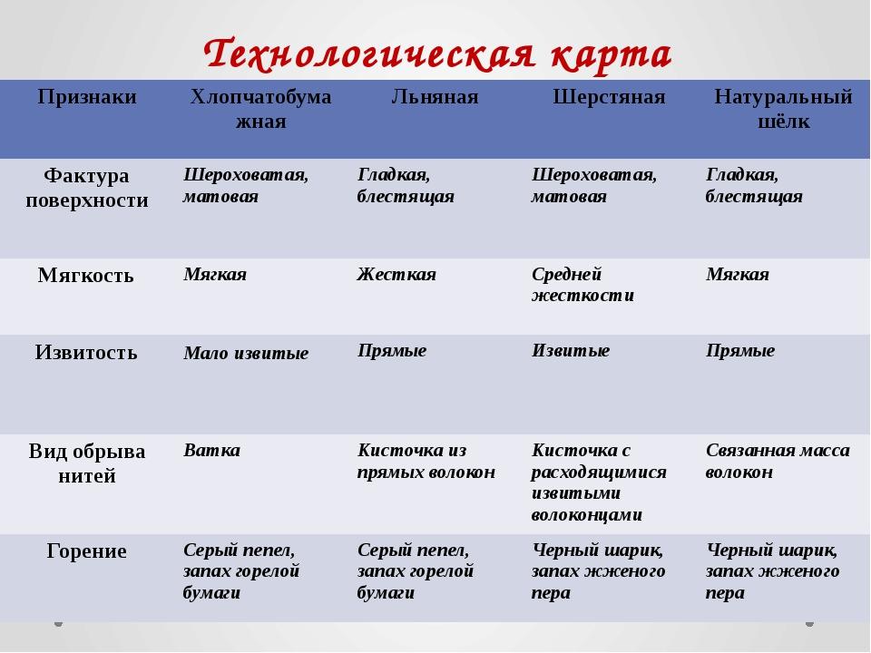 Технологическая карта Признаки Хлопчатобумажная Льняная Шерстяная Натуральный...