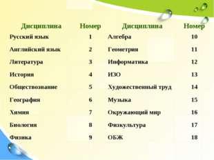 ДисциплинаНомерДисциплинаНомер Русский язык 1Алгебра 10 Английский язык