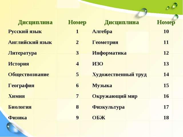 ДисциплинаНомерДисциплинаНомер Русский язык 1Алгебра 10 Английский язык...