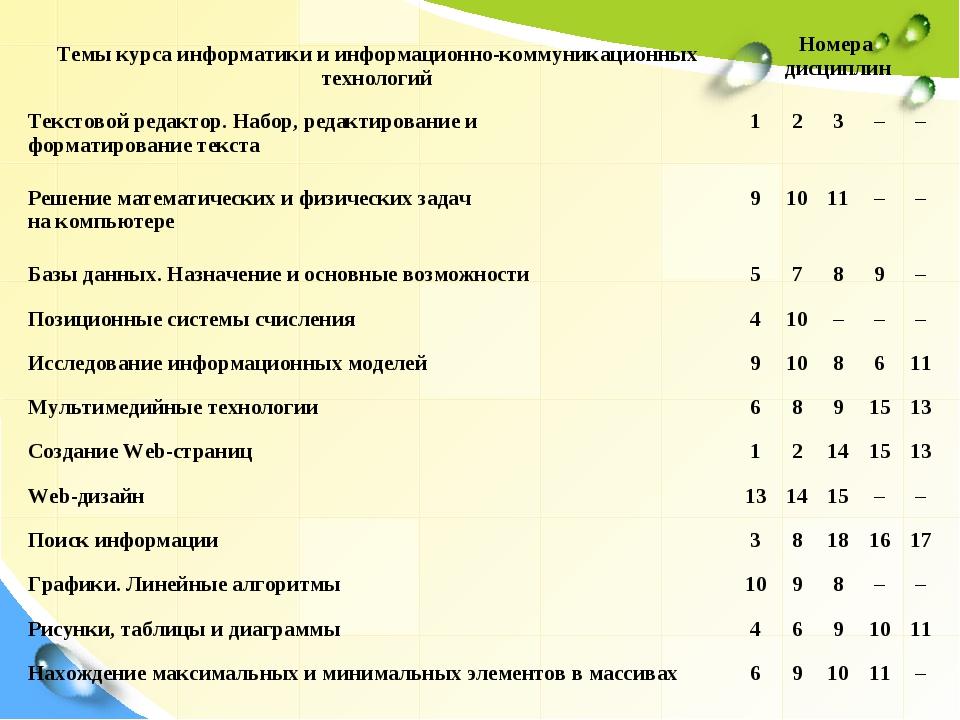 Темы курса информатики и информационно-коммуникационных технологийНомера дис...